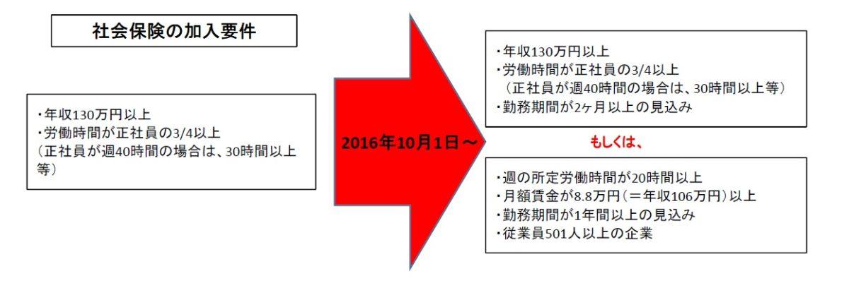 10月1日から社会保険の加入要件が変わります